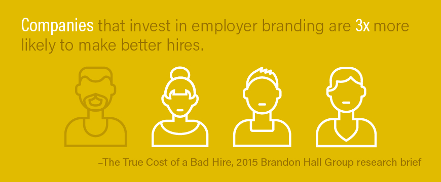 Companies that invest in employer branding are three times more likely to make better hires. –Brandon Hall Group