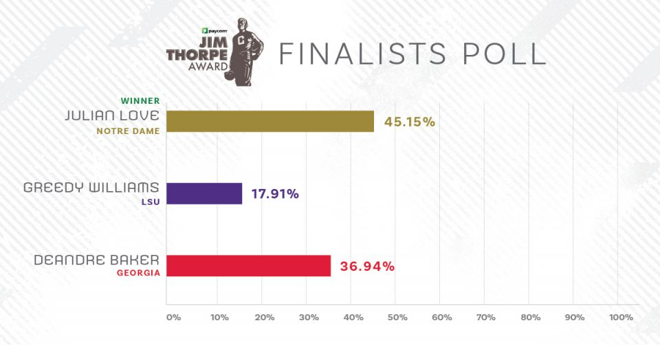 Paycom Jim Thorpe Award 2018 Fan Survey Results