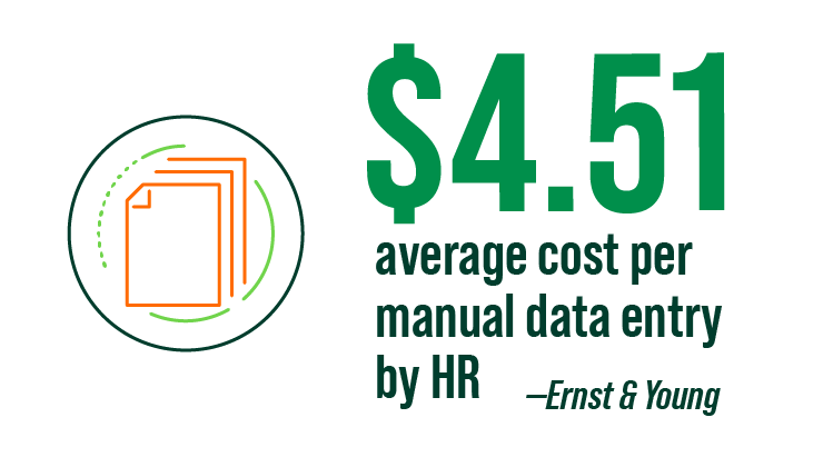 $4.51 average cost per manual data entry by HR infographic