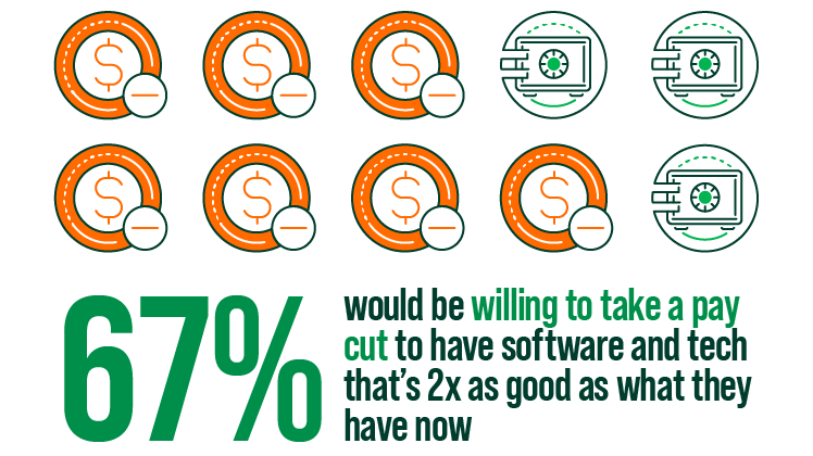 67percent would be willing to pay cut to have software and tech that's 2x as good as what they have now infographic
