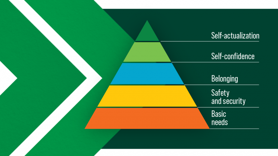 HR Hierarchy of Needs Maslow