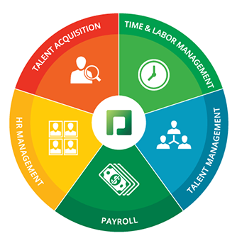 Talent Acquisition, Time and Labor Management, Payroll, Talent Management and HR Management, in one solution.